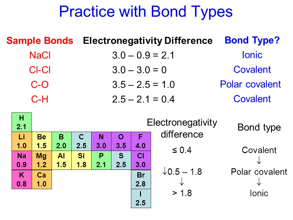 Practice with Bond Types