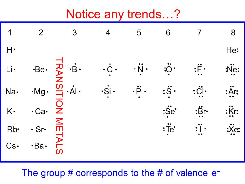 Notice any trends… TRANSITION METALS