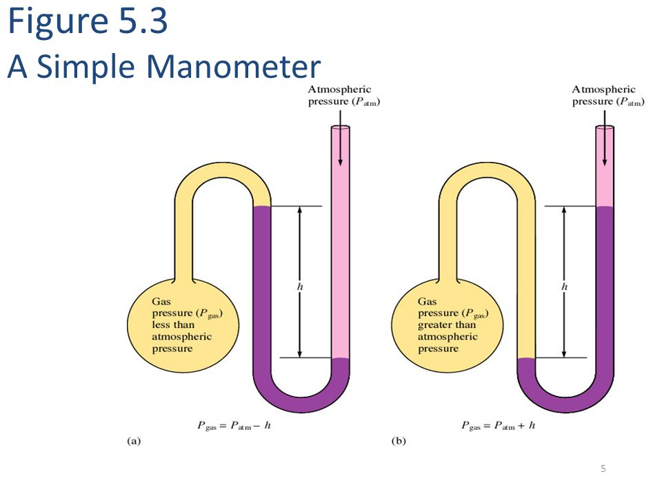 Figure 5.3 A Simple Manometer