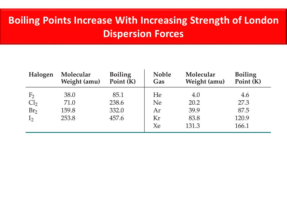 Boiling Points Increase With Increasing Strength of London Dispersion Forces