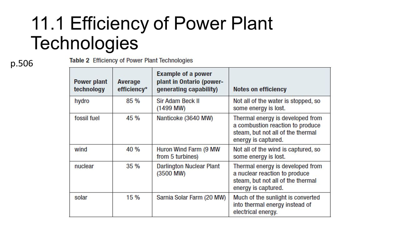 11.1 Efficiency of Power Plant Technologies