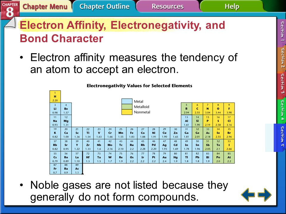Electron Affinity, Electronegativity, and Bond Character