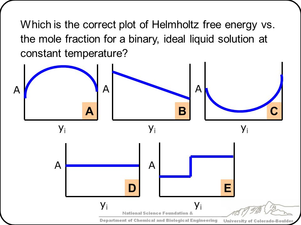 Which is the correct plot of Helmholtz free energy vs