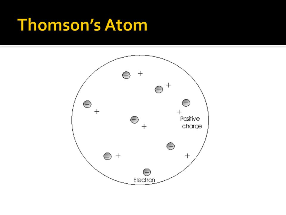 Thomson's Atom