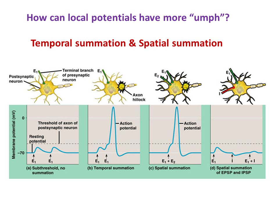 How can local potentials have more umph