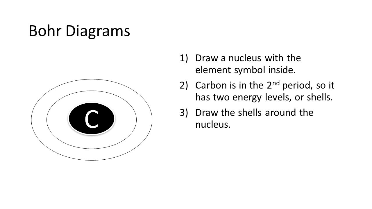 C Bohr Diagrams Draw a nucleus with the element symbol inside.