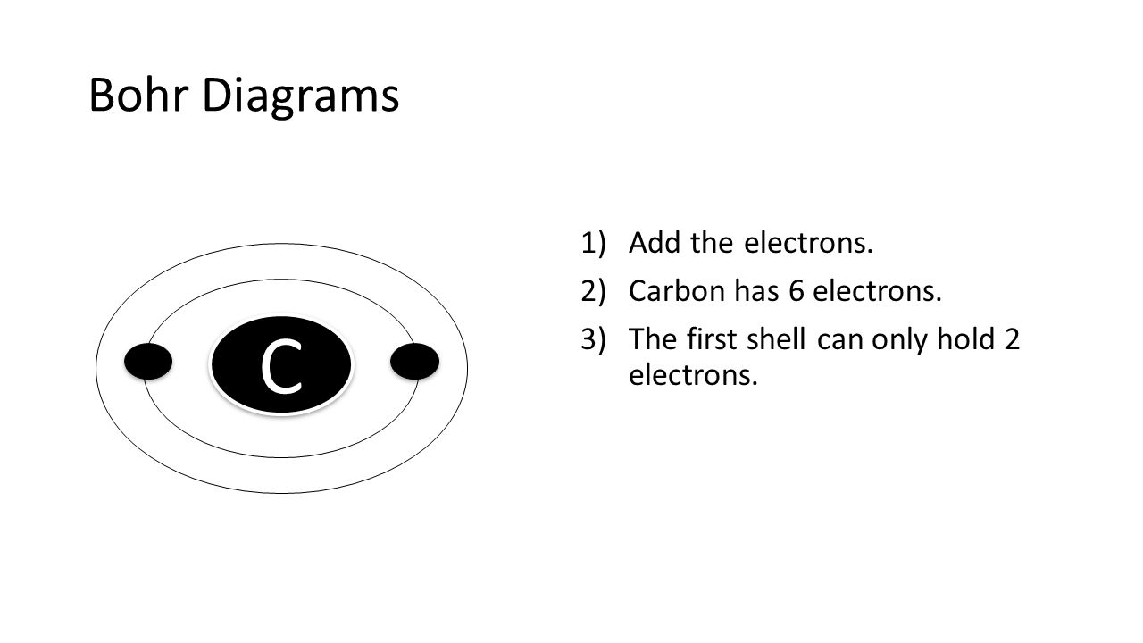 C Bohr Diagrams Add the electrons. Carbon has 6 electrons.