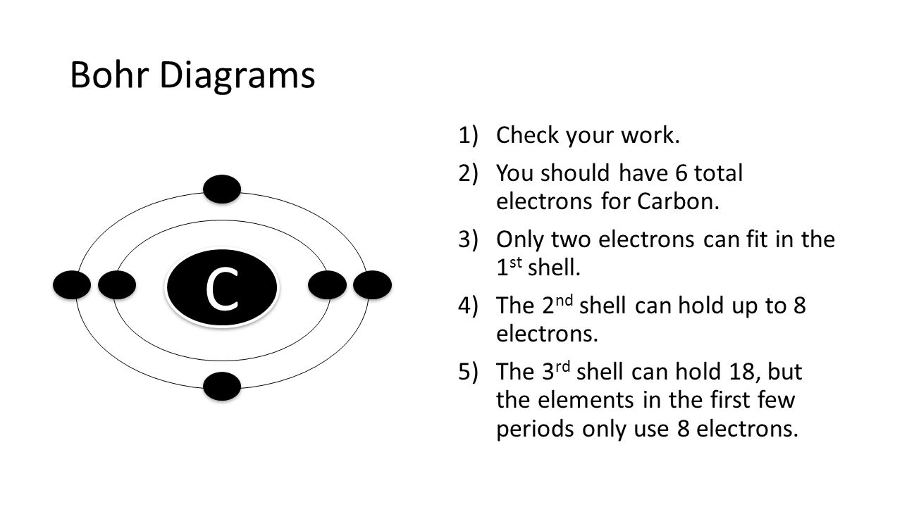 C Bohr Diagrams Check your work.