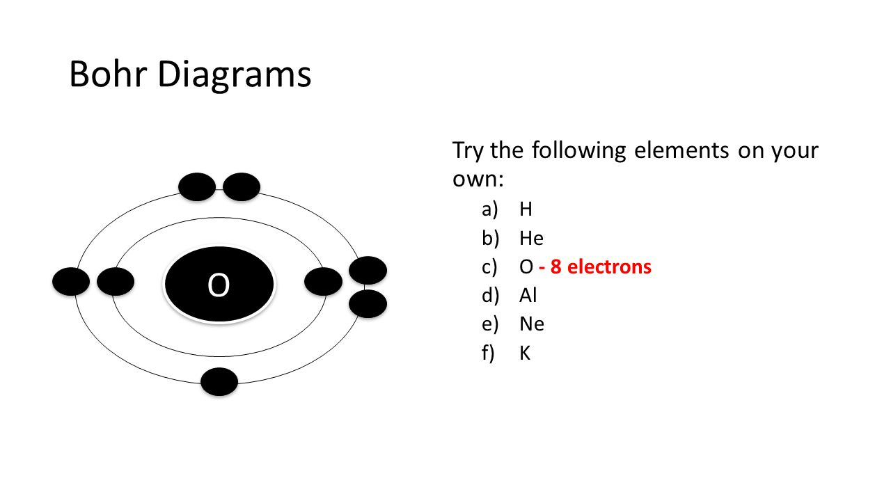 Bohr Diagrams O Try the following elements on your own: H He