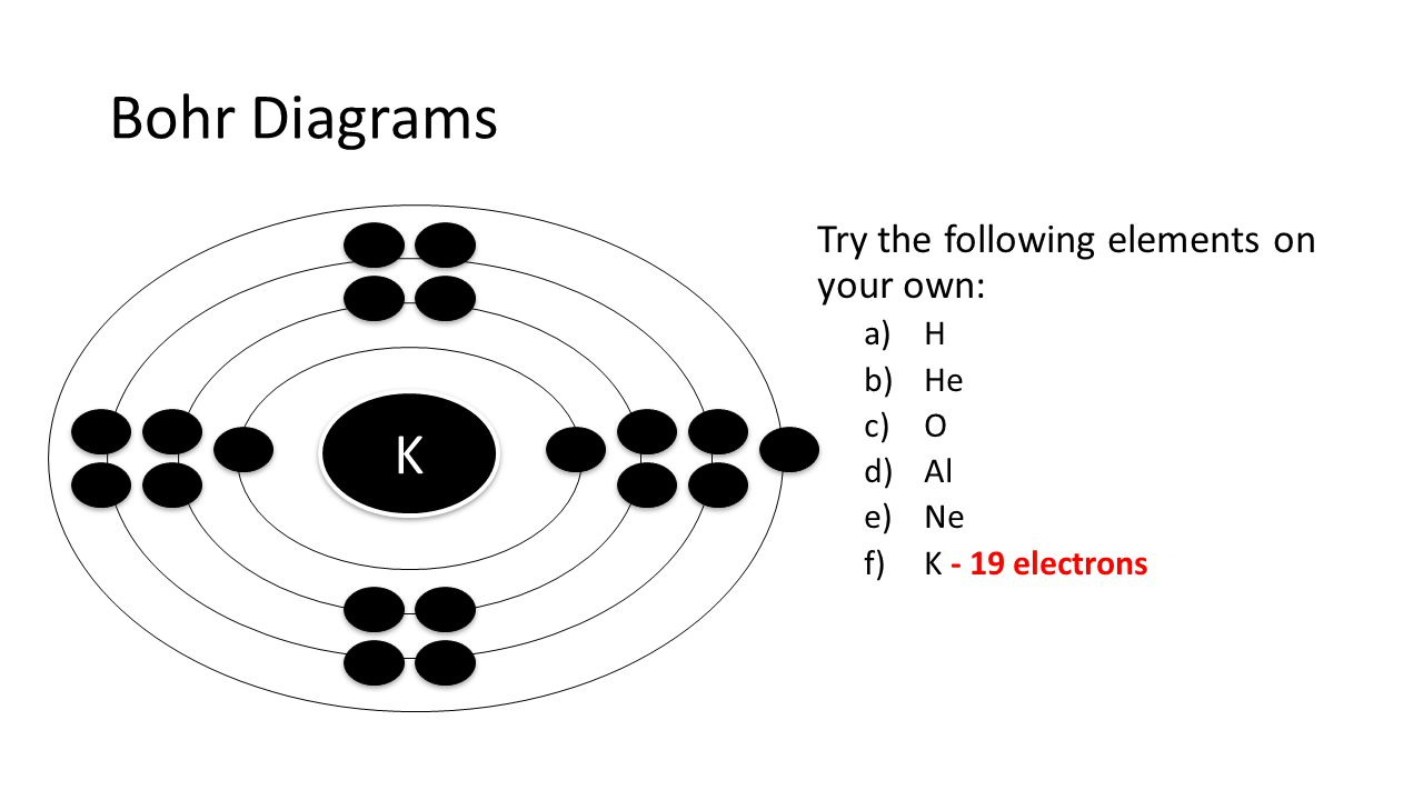 Bohr Diagrams K Try the following elements on your own: H He O Al Ne