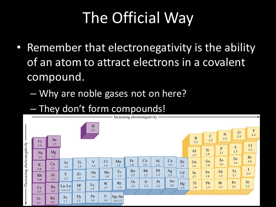 The Official Way Remember that electronegativity is the ability of an atom to attract electrons in a covalent compound.