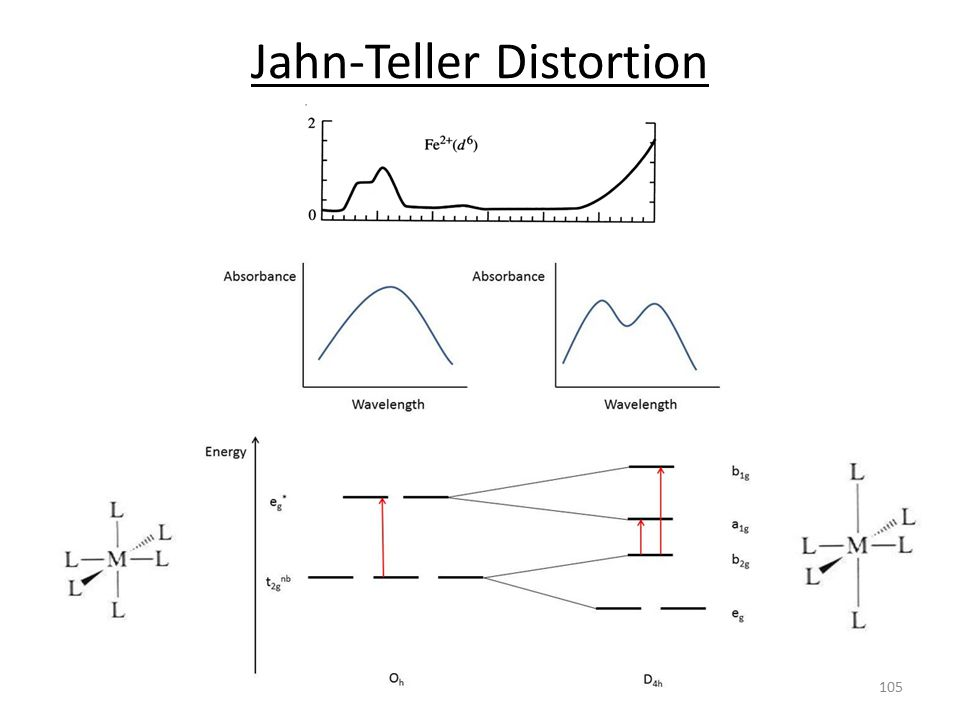 Jahn-Teller Distortion