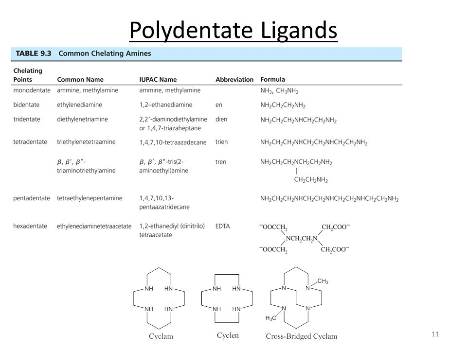 Polydentate Ligands
