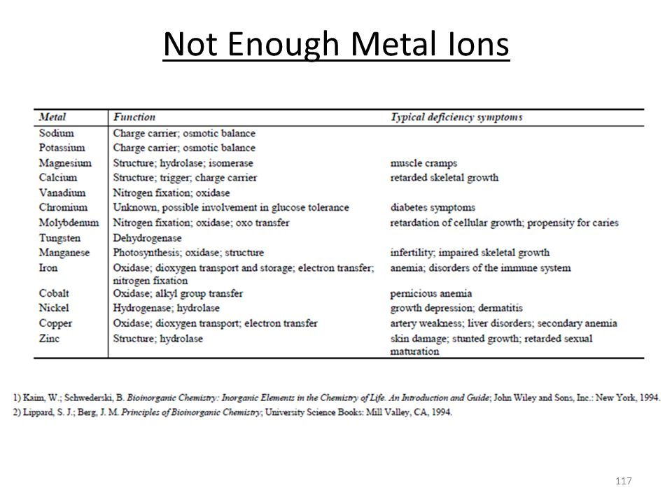 Not Enough Metal Ions