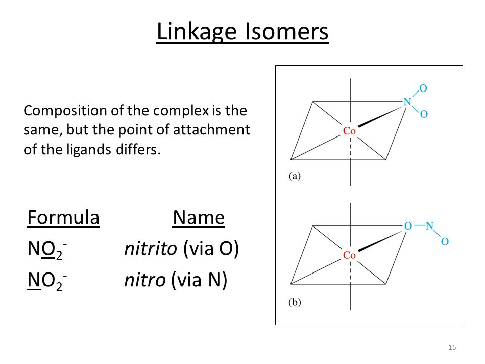 Linkage Isomers Formula Name NO2- nitrito (via O) NO2- nitro (via N)