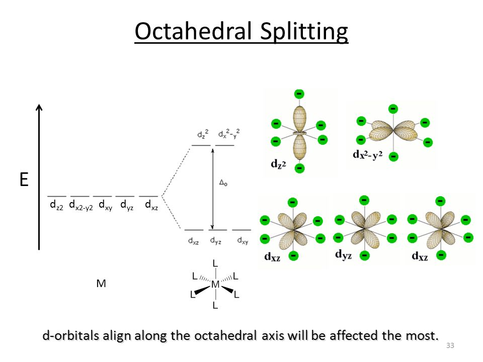 d-orbitals align along the octahedral axis will be affected the most.