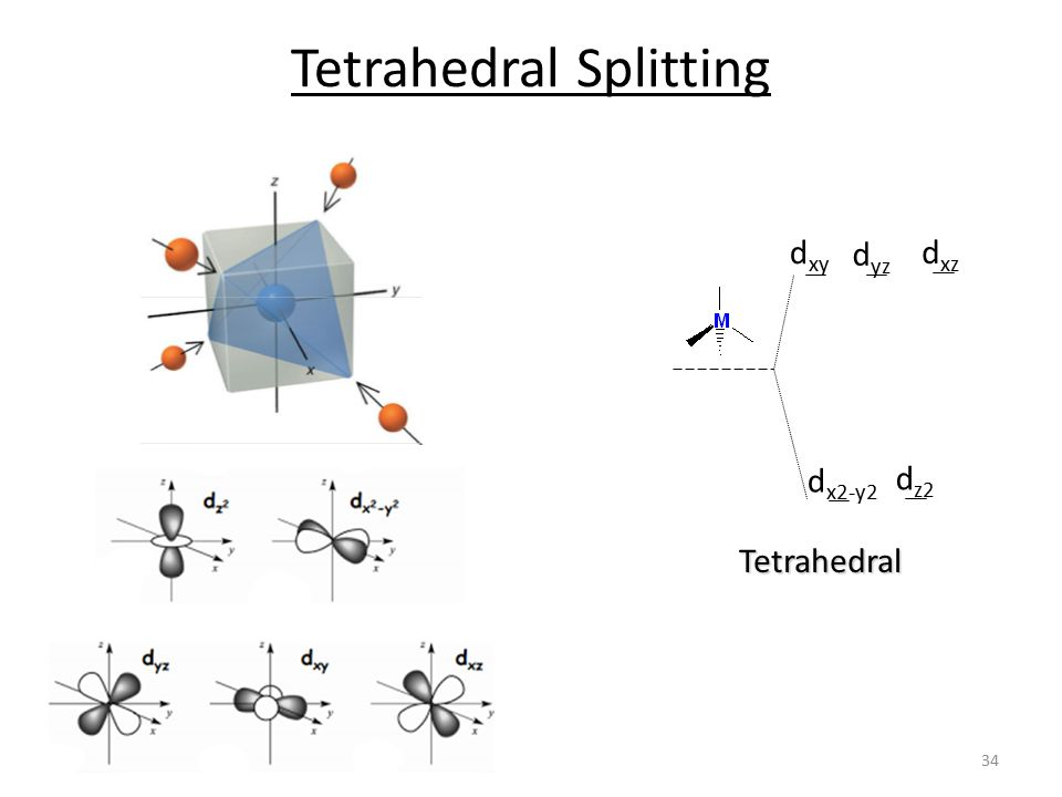 Tetrahedral Splitting