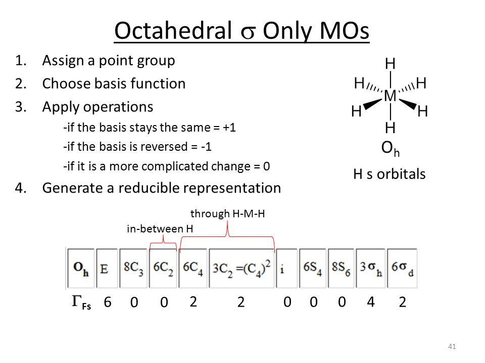 Octahedral s Only MOs Oh Assign a point group Choose basis function