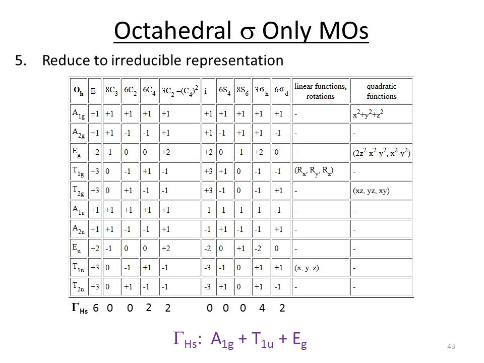 Octahedral s Only MOs GHs: A1g + T1u + Eg