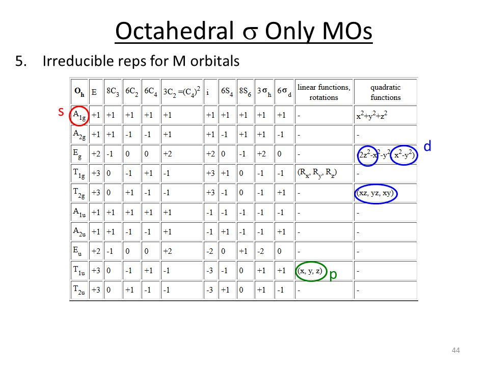 Octahedral s Only MOs Irreducible reps for M orbitals s d p