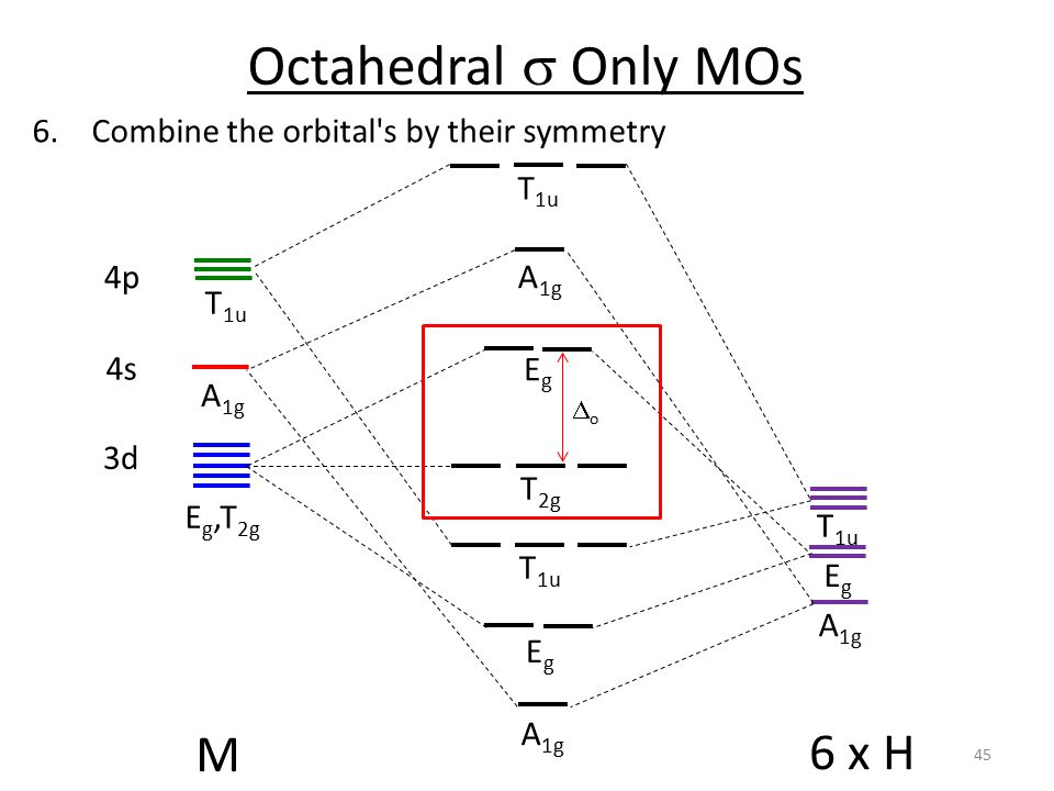 Octahedral s Only MOs M 6 x H Combine the orbital s by their symmetry