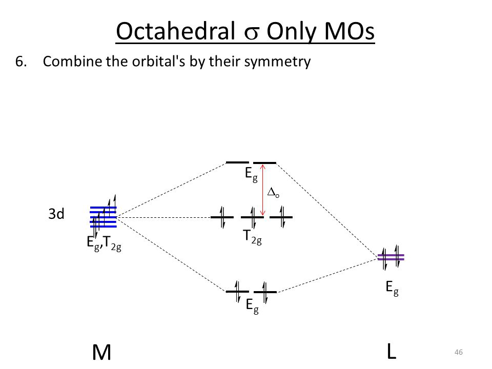 Octahedral s Only MOs M L Combine the orbital s by their symmetry Eg