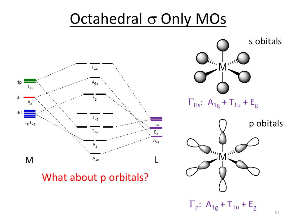 Octahedral s Only MOs What about p orbitals s obitals