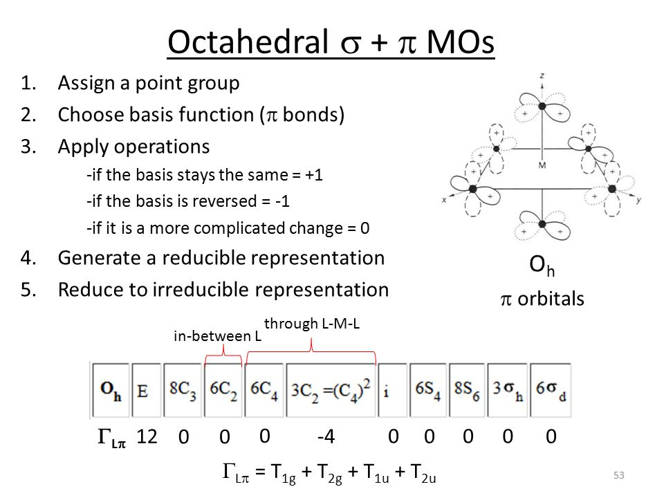 Octahedral s + p MOs Oh Assign a point group