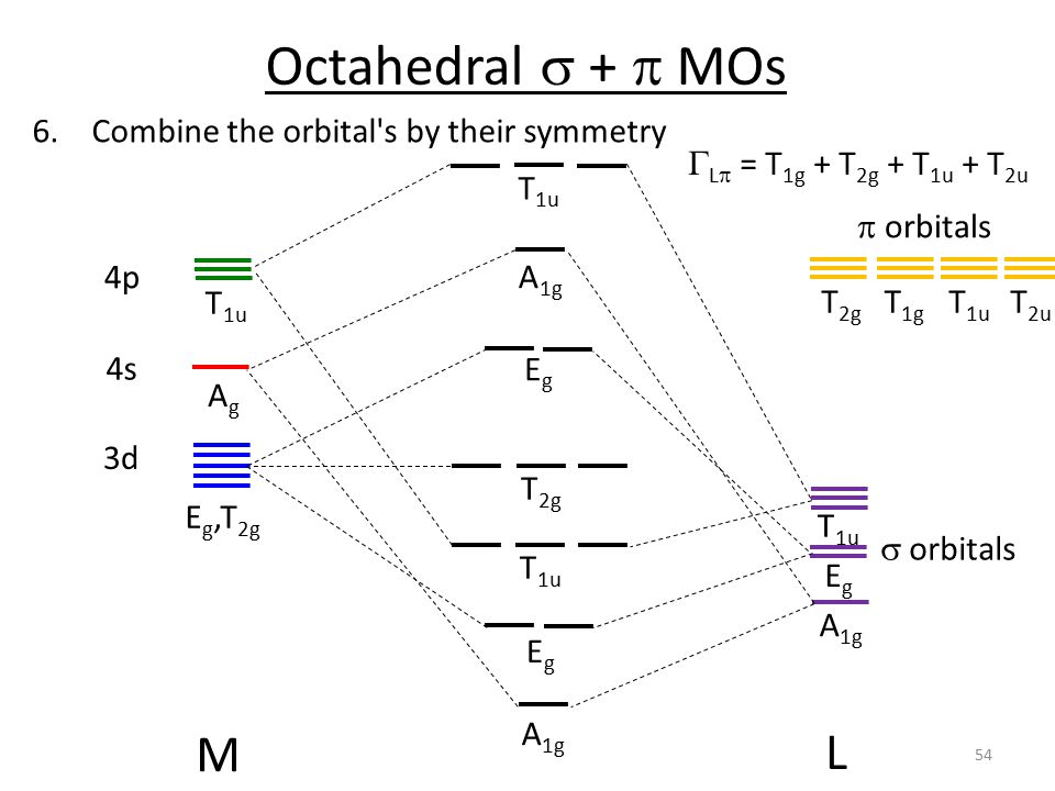 Octahedral s + p MOs M L Combine the orbital s by their symmetry
