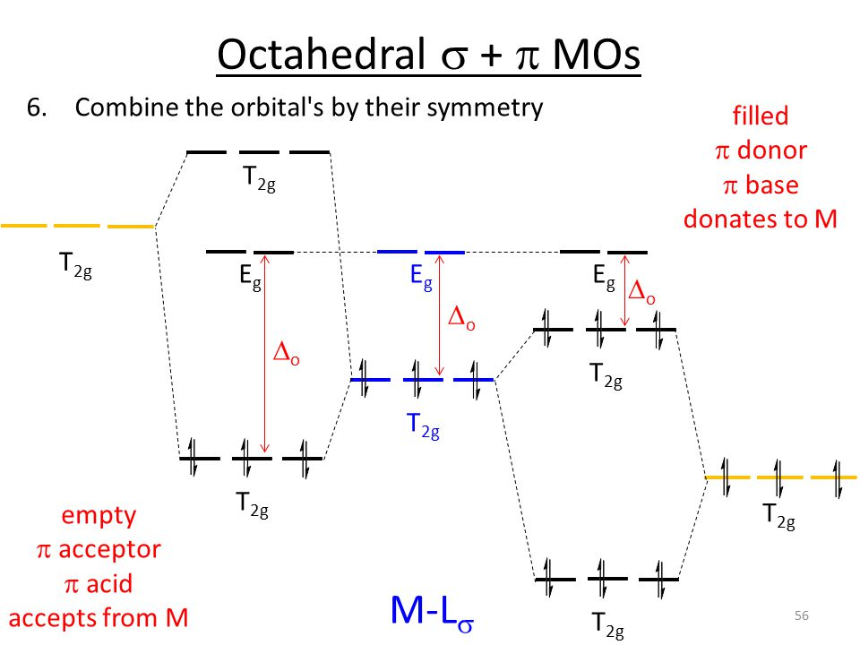 Octahedral s + p MOs M-Ls Combine the orbital s by their symmetry