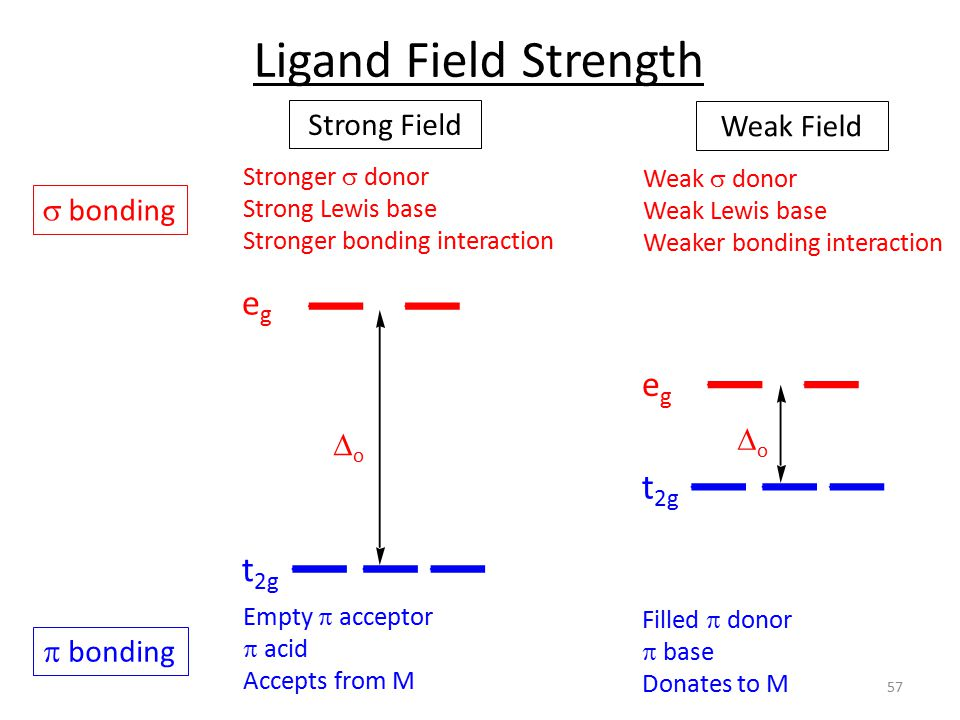 Ligand Field Strength eg eg t2g t2g Strong Field Weak Field s bonding
