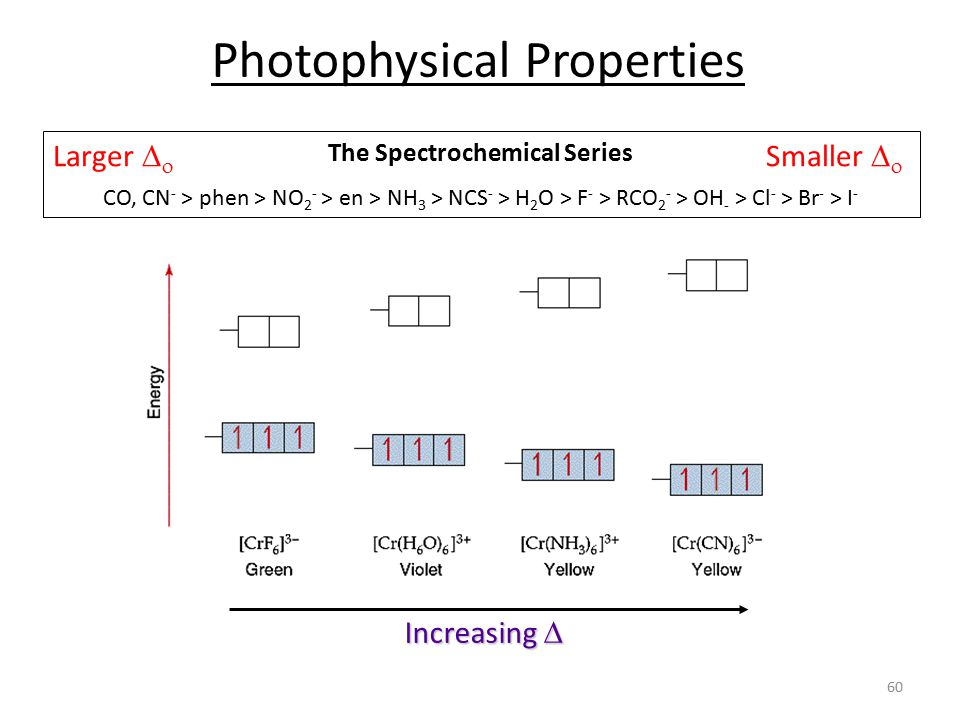 The Spectrochemical Series
