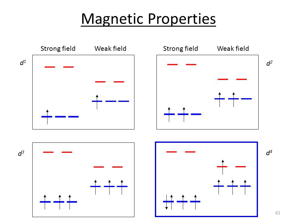 Magnetic Properties Strong field Weak field Strong field Weak field d1