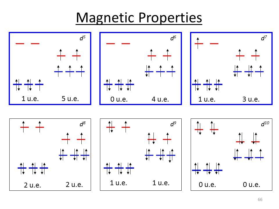 Magnetic Properties 1 u.e. 5 u.e. 0 u.e. 4 u.e. 1 u.e. 3 u.e. 2 u.e.