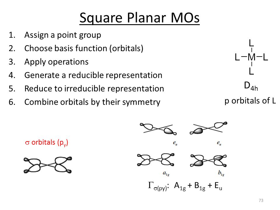 Square Planar MOs D4h Assign a point group