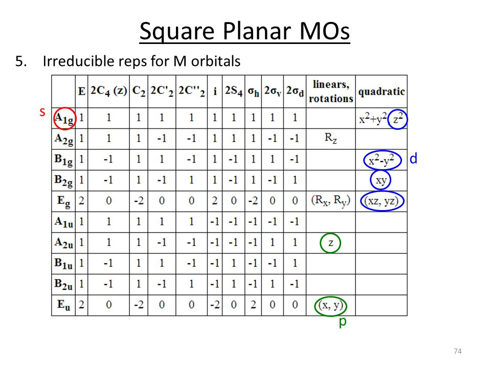 Square Planar MOs Irreducible reps for M orbitals s d p