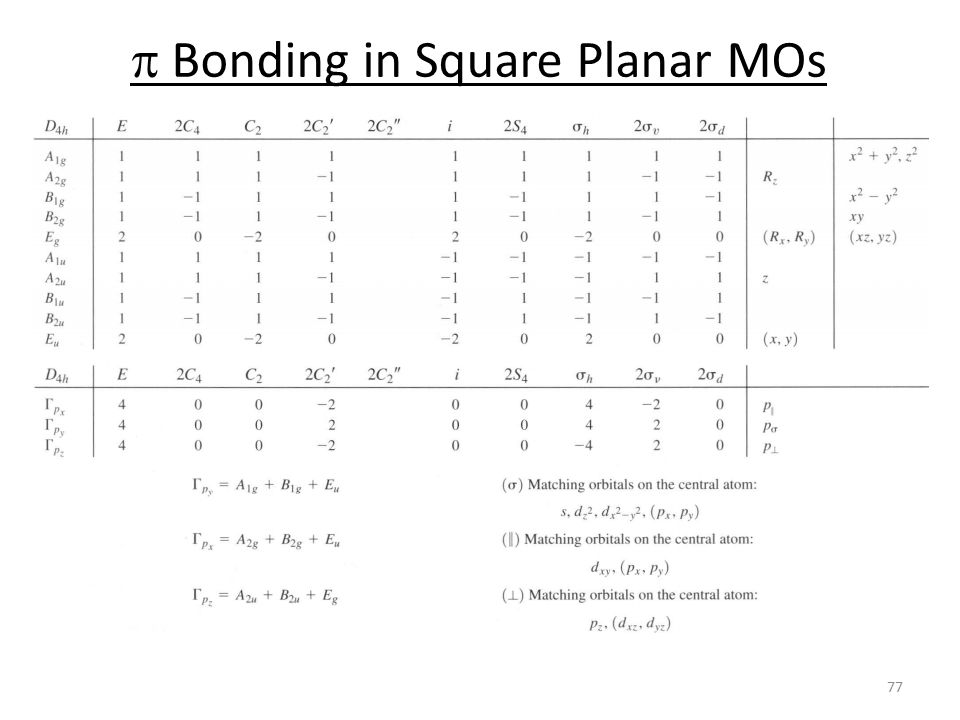 p Bonding in Square Planar MOs