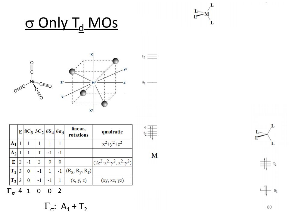 s Only Td MOs Gs 4 1 2 Gs: A1 + T2