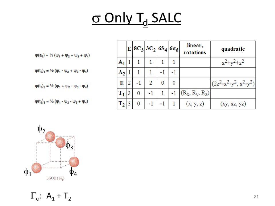 s Only Td SALC f2 f3 f1 f4 Gs: A1 + T2