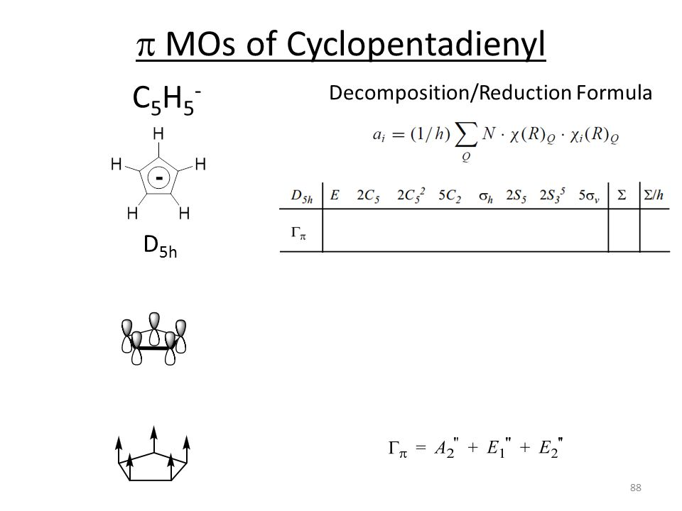 p MOs of Cyclopentadienyl
