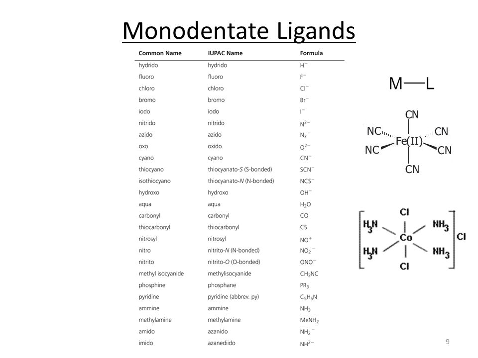 Monodentate Ligands