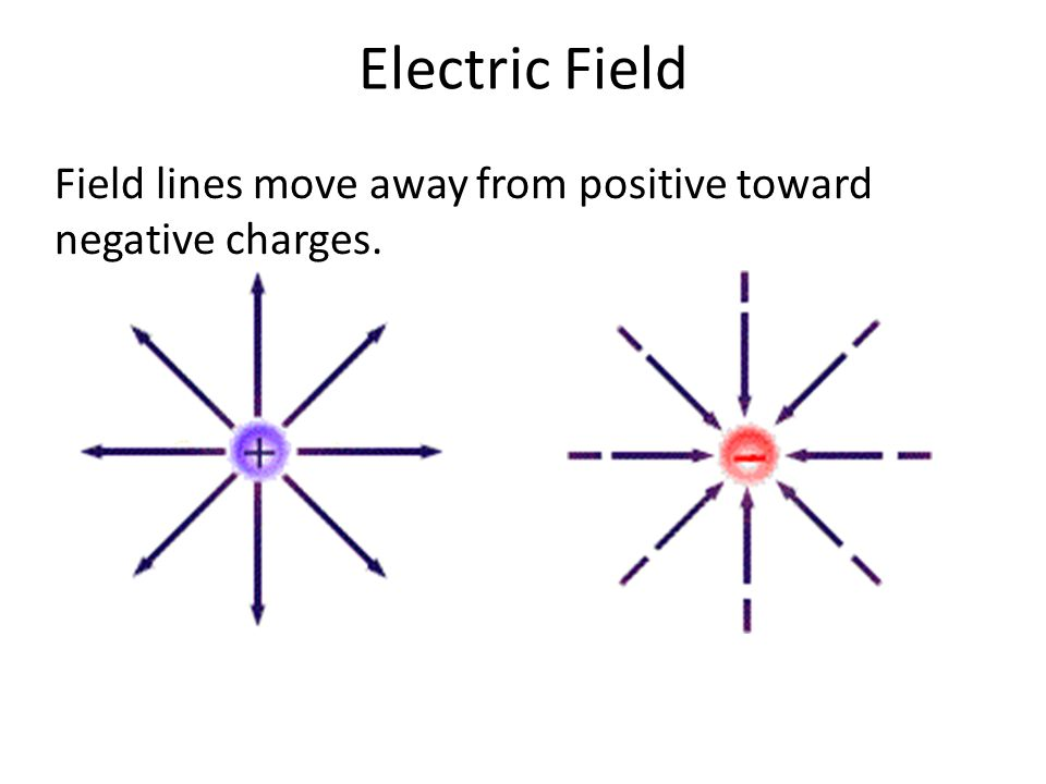 Electric Field Field lines move away from positive toward negative charges.