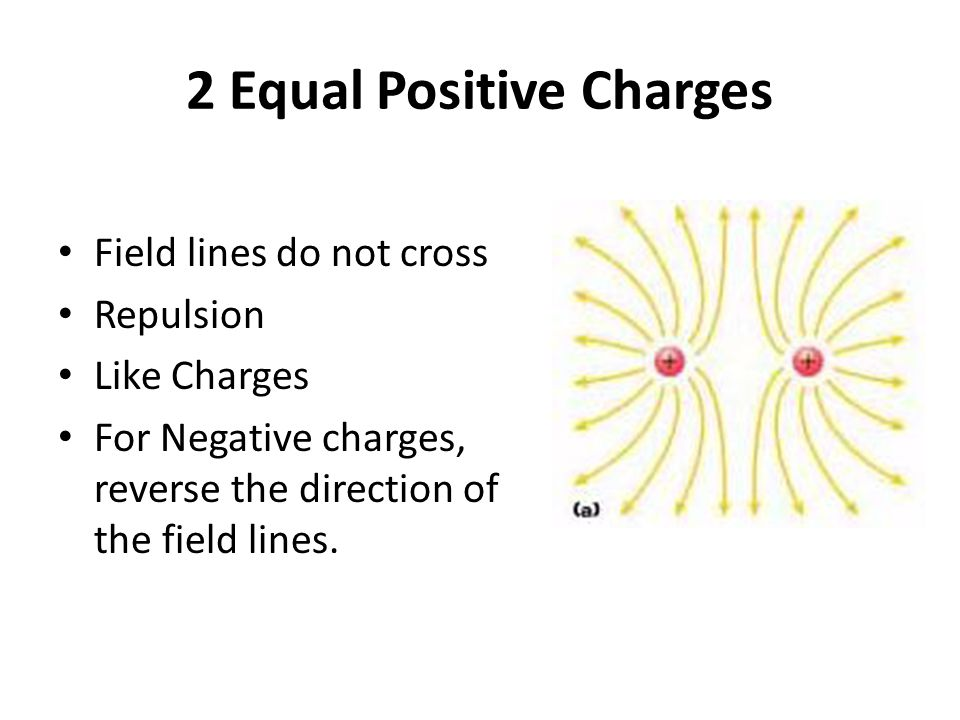 2 Equal Positive Charges