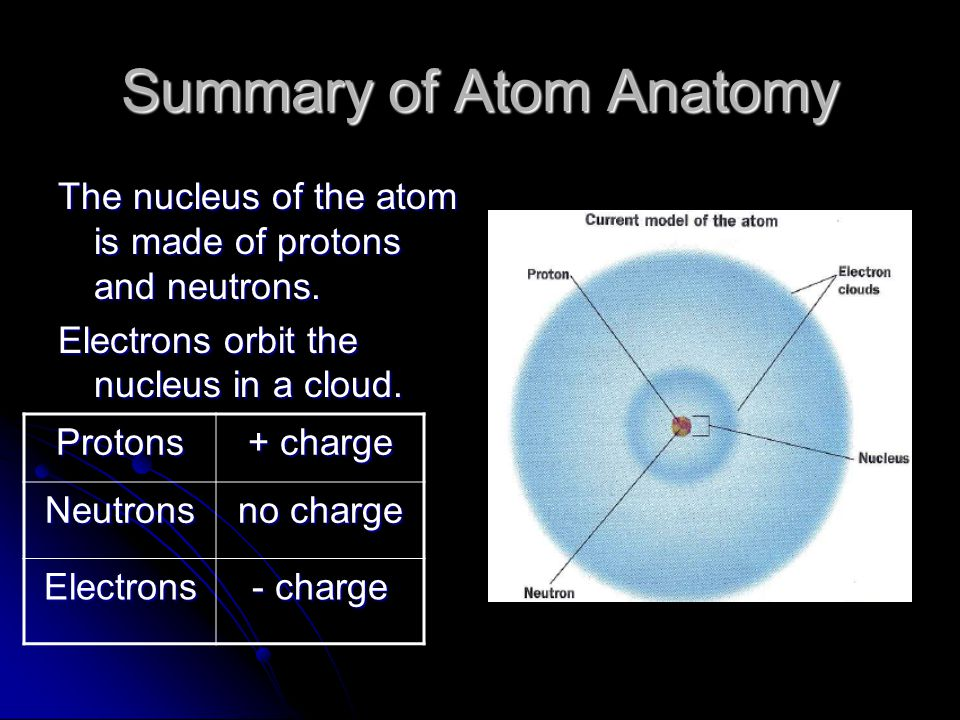 Summary of Atom Anatomy