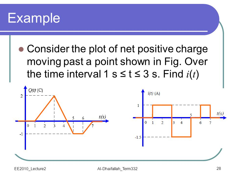 Example Consider the plot of net positive charge moving past a point shown in Fig. Over the time interval 1 s ≤ t ≤ 3 s. Find i(t)