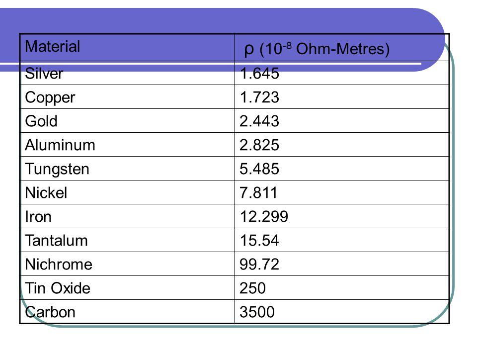 Material ρ (10-8 Ohm-Metres) Silver. 1.645. Copper. 1.723. Gold. 2.443. Aluminum. 2.825. Tungsten.