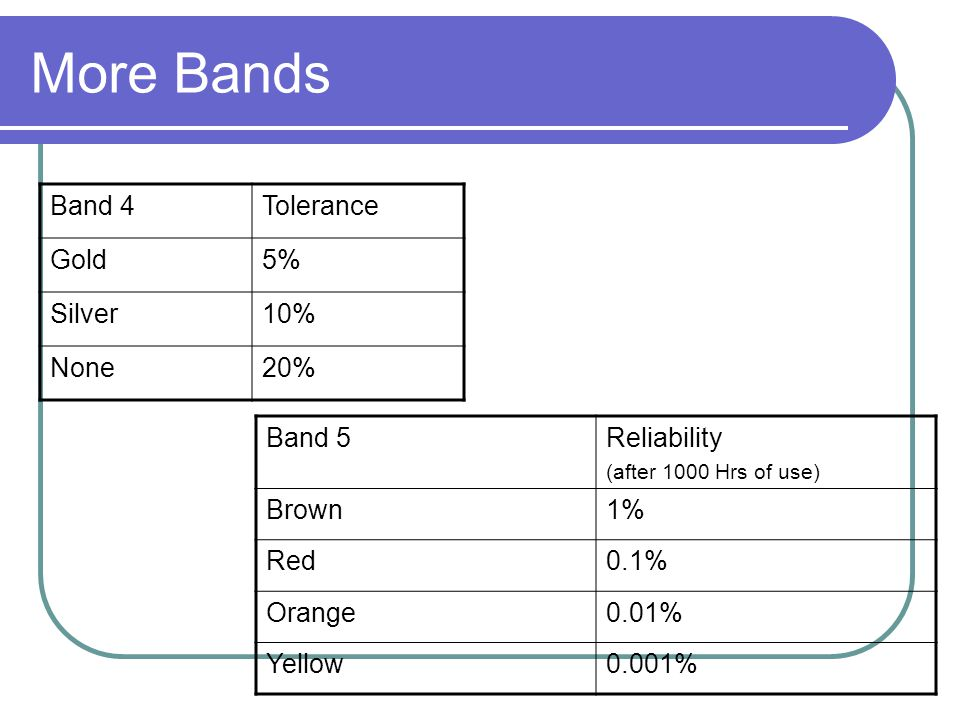More Bands Band 4 Tolerance Gold 5% Silver 10% None 20% Band 5