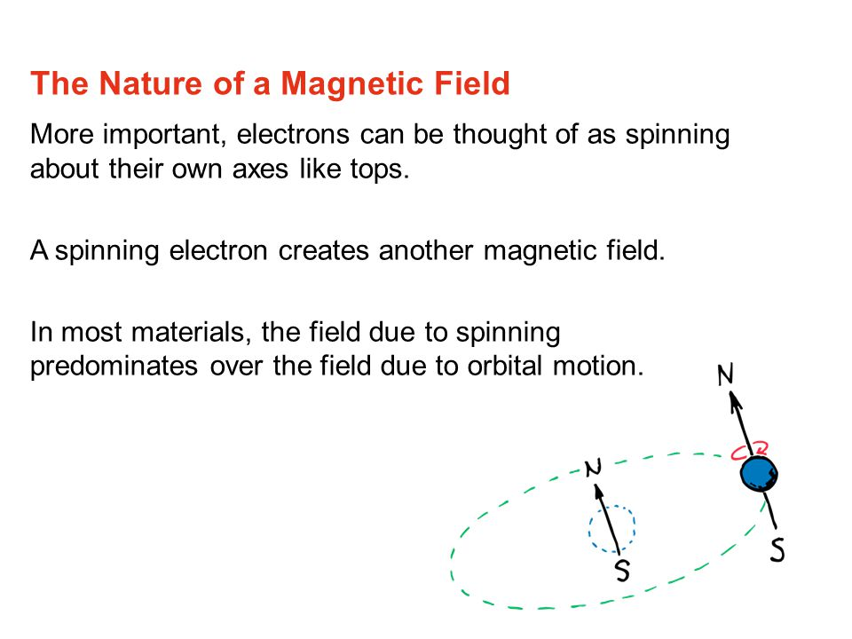 The Nature of a Magnetic Field