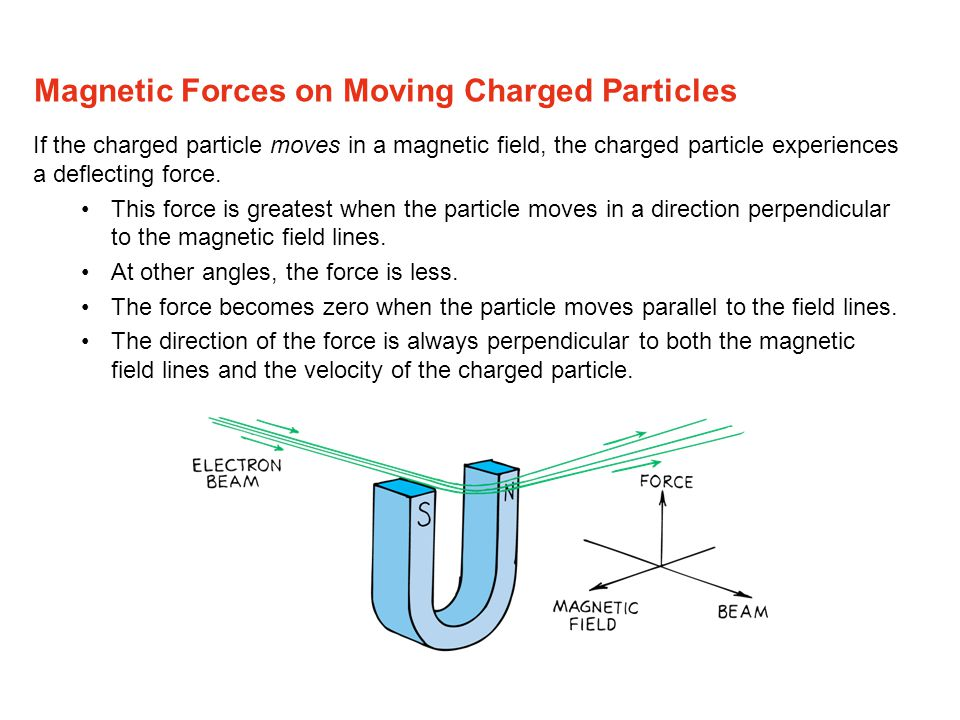 Magnetic Forces on Moving Charged Particles