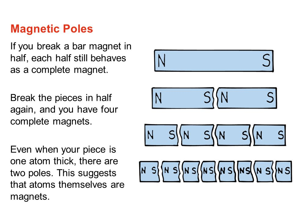 Magnetic Poles If you break a bar magnet in half, each half still behaves as a complete magnet.